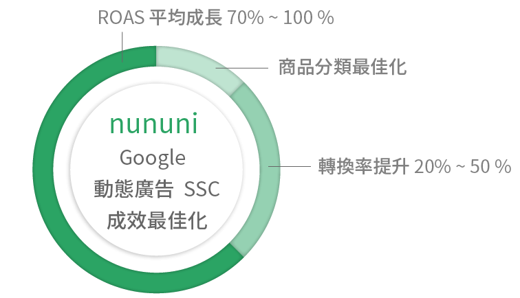 MarTech 產品 nununi 帶來的動態廣告成效最佳化