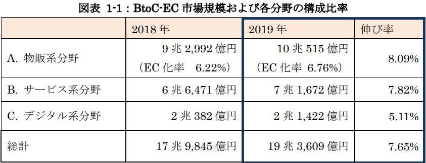 2018~2019日本経済産業省BtoC電商市場規模比率圖