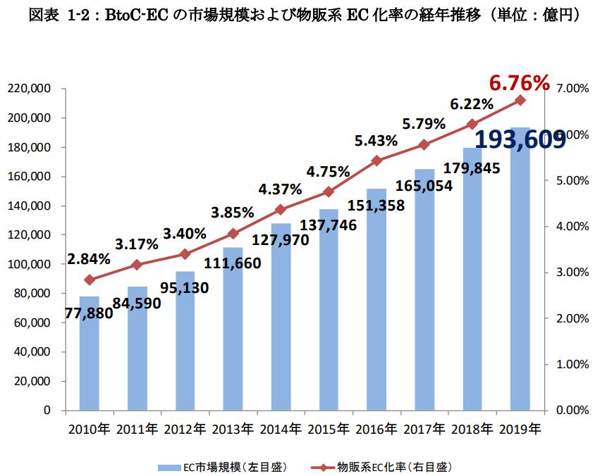 2010~2019日本経済産業省BtoC實品販售電商市場變化圖