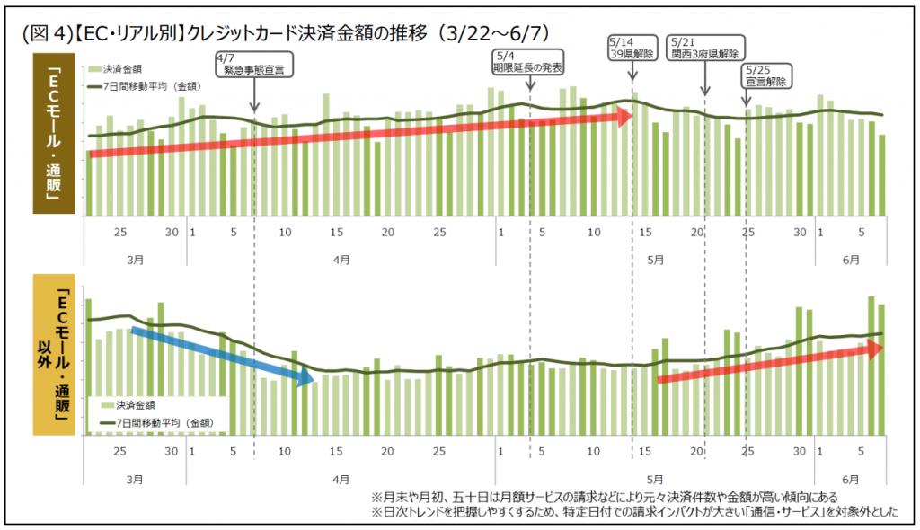 3/22~6/7電商平台內外之信用卡付款變化圖